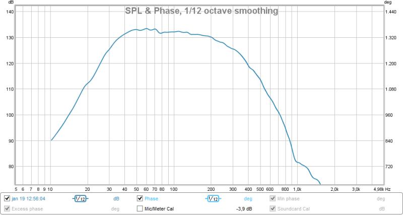 Bass nearfiield response with LP filter